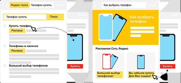 Настройка Яндекс рекламы